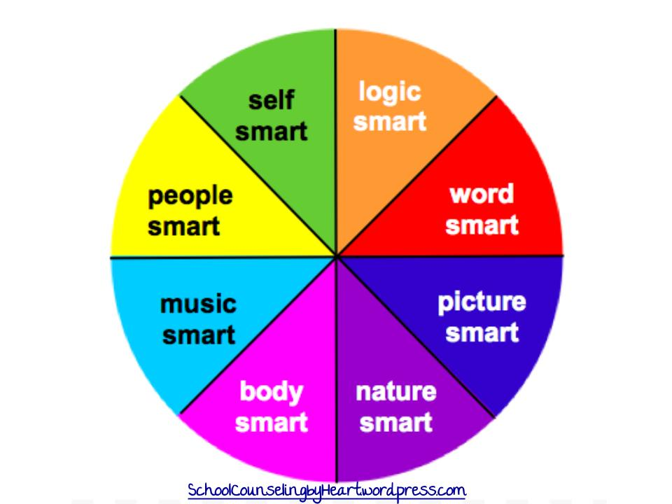 discovery wheel multiple intelligences essay Describe team members' results on the discovery wheel and develop your multiple intelligences exercises what similarities and differences exist within the team.